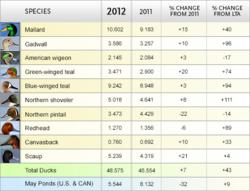 2012 Master Chart of Duck Population Numbers