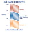 Polyonics Static Dissipative Surface Resistance Chart