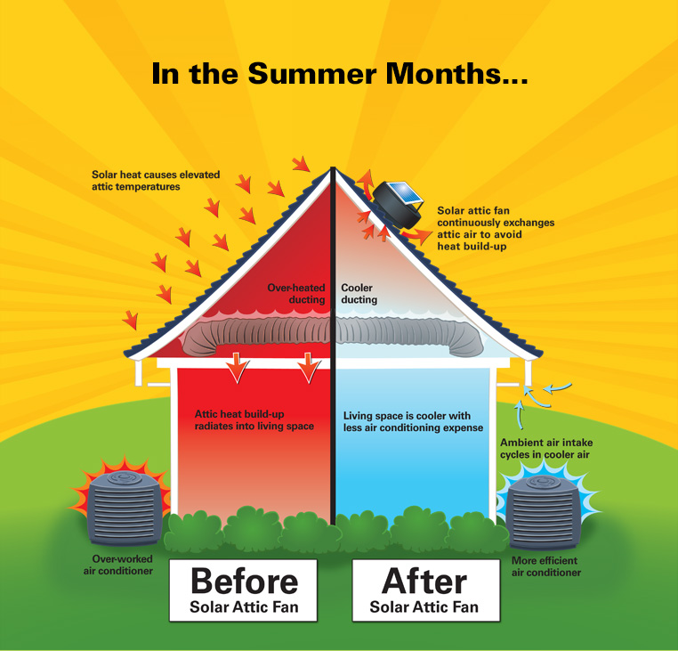 U s sunlight offers helpful tips to cool a house during the hot summer months without relying - Cooling house without ac tips summer ...