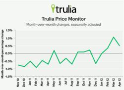 Trulia Price Graph