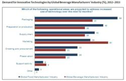 Demand for Innovative Technologies by Global Beverage Manufacturers' Industry (%), 2012–2013