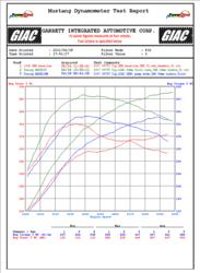 997TT Dyno Results