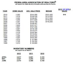 2nd Quarter Housing Report for Greater Peoria Area