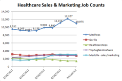 Healthcare Sales Job Counts