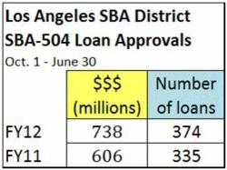 FY2012 SBA 504 loans in LA greater than FY2011
