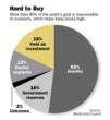 Absolute Wealth Gold Profit Formula Chart