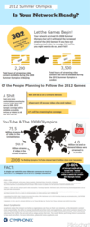 Infographic: 2012 Olympic Online Viewing