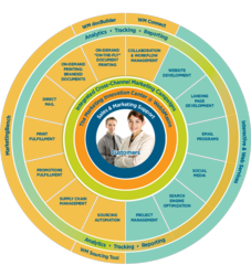 WebbMason's Customer-Centric Service Delivery Model