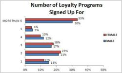 survey on customer loyalty program participation