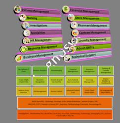 Modules in CogHMS Hospital Management Suite
