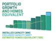 Triodos Renewables. Portfolio growth and home equivalent. Installed capacity (MW). Exclusive capacity (MW)*. Estimated homes equivalent ('000).
