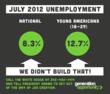 Millennial Unemployment Rate Is 12.7 Percent in July