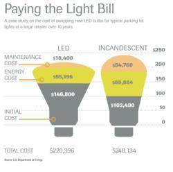 Lights Out: Next Phase of Legislation Marks the Beginning ...