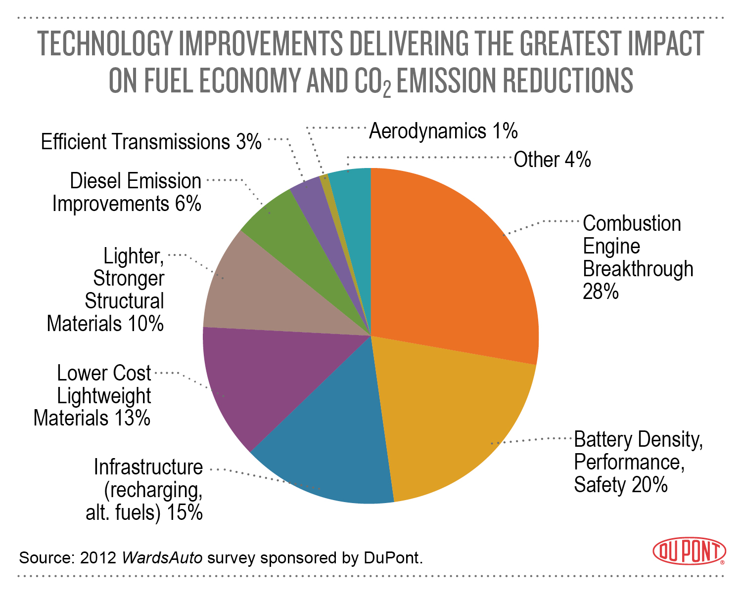 Magnificent Chart On Improvements of Technology 1500 x 1200 · 437 kB · jpeg