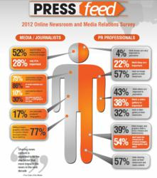 PRESSfeed 2012 Online Newsrorom and digital media relations survey results