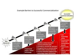 Example Barriers to Commercialization