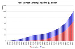 Social Lending Business Plan