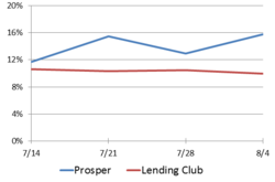Peer-to-peer lending rate comparison