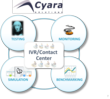 Cyara, IVR Testing, Regression Testing, Load Testing, Contact Center Testing, Customer Experience Testing