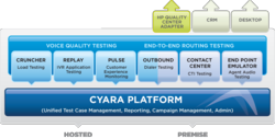 Use Cyara to Find Out What's Impacting Your Customer Experience