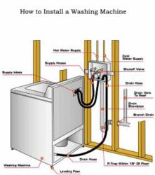 Installing A Washer Drain Hooking Up A Washing Machine