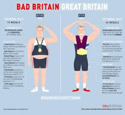 infographic design team Great Britain