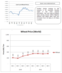 Wheat price trend over the years