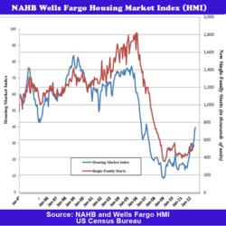 Single Family Housing Stats Up at a five year high