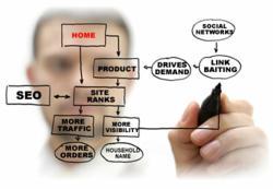 SEO Search Engine Optimization Brew City Marketing Milwaukee Wisconsin