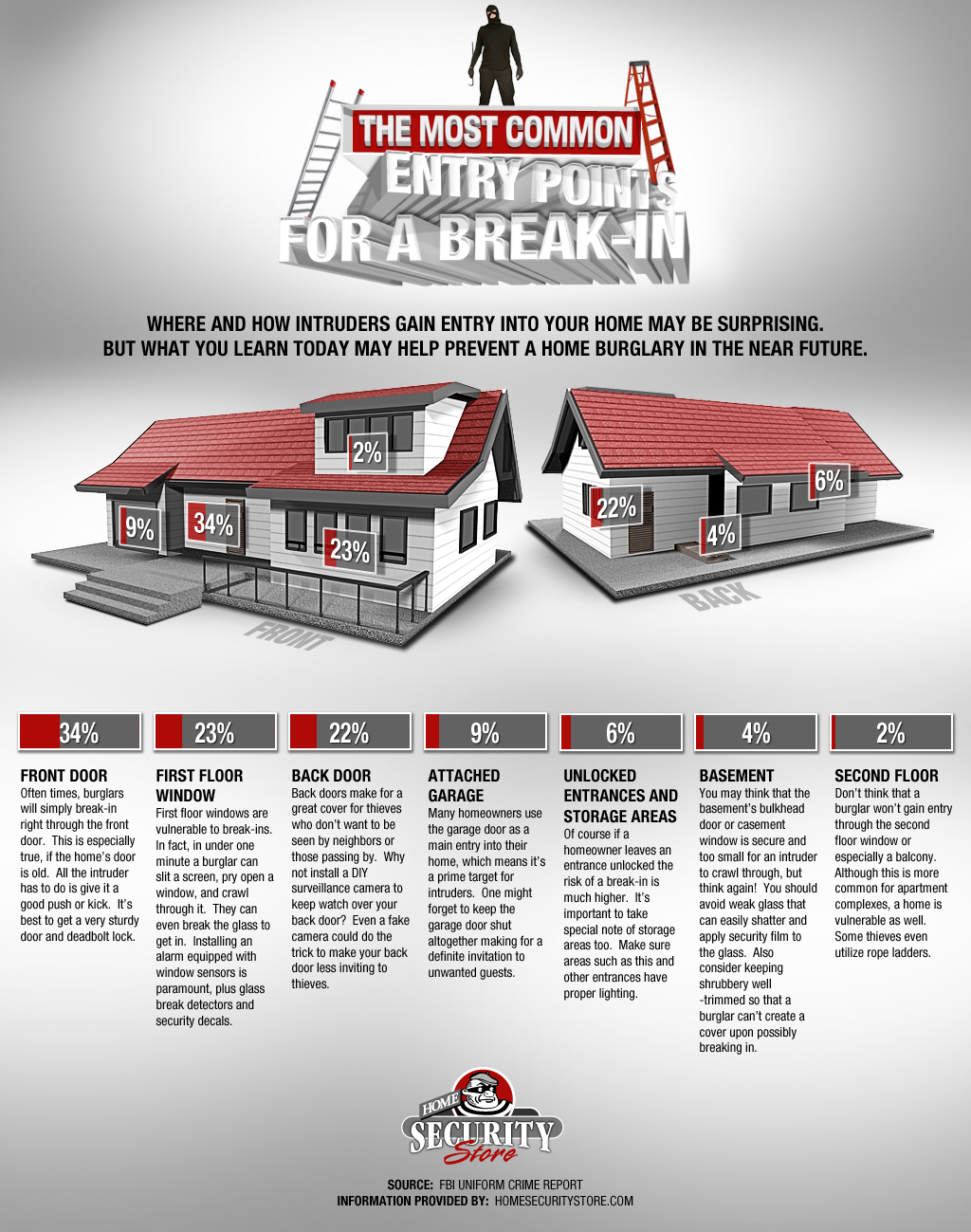 9 Alarming Stats You Need To Know About Home Break-Ins