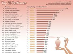 list of perfumes
