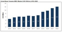 Global Naval Vessels MRO Market (US$ Billion), 2012–2022