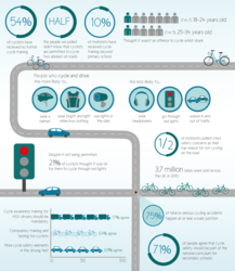 ingenie cycling infographic for Share The Road