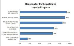 Reasons for Loyalty Card Participation