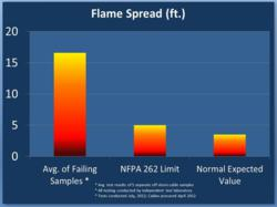 Flame Spread test Results
