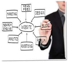 Internet Marketing Ideas Revealed on New Marketing Website
