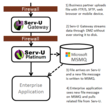 FTP MSMQ Integration