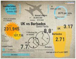 Infographics on Barbados Holidays