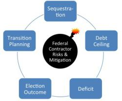 Federal Contractors and Sequestration and Budget Impasse
