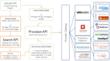 ComputeNext Launch API for Efficient Multi-Cloud Procurement