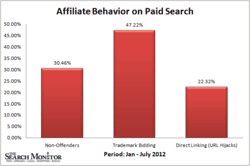 Affiliate Behavior on Paid Search