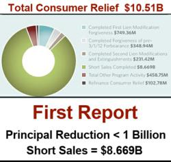 Mortgage Settlement Oversight First Report: principal mortgage reductions < 1 Billion