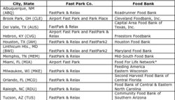 Fast Park will donate one dollar for every pound of non-perishable food donated by customers to benefit local food banks.