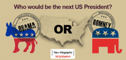 Daily Updates - US Presidential Elections