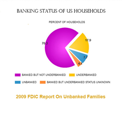 FDIC 2009 Report on Unbanked Households