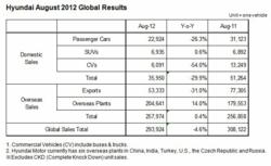 Hyundai August 2012 Global Results