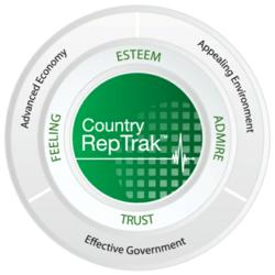 2012 Country RepTrak (TM)