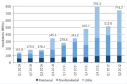 FIGURE 1: U.S. Solar PV Installations, 2010–Q2 2012