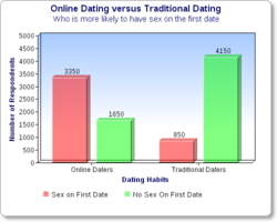 Online dating vs traditional dating