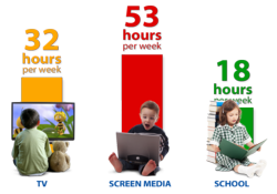 Children watch 32 hours of Television each week